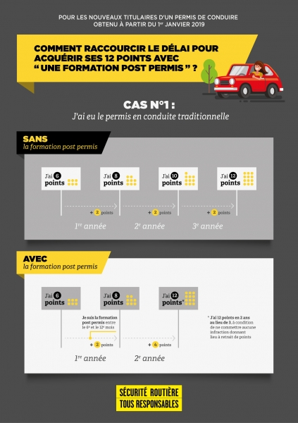 infographie-cas-1-permis-probatoirereference