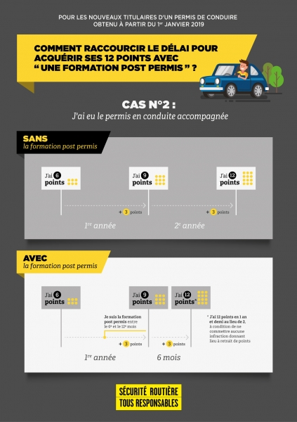 infographie-cas-2-permis-probatoirereference